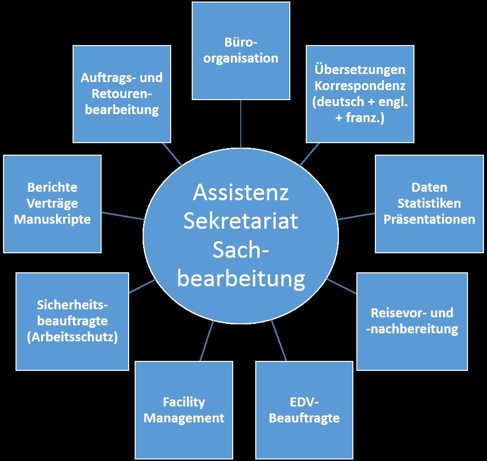 Schaubild Key-Functions Büroorganisation, Office Management, Sekretariat, Übersetzungen, Korrespondenz, Berichtswesen, Vertragswesen, Reiseplanung, Reiseorganisation,